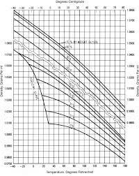 densities of aqueous dipropylene glycol solutions