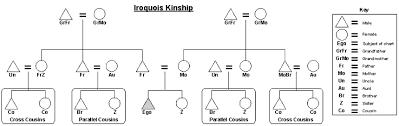 Kinship Chart Maker File Iriquois Kinship Chart Png Wikimedia Commons