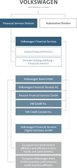 Volkswagen Organizational Structure Chart Companies Volkswagen Financial Services
