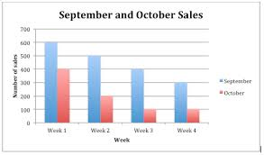 Bar Chart Comparing Two Sets Of Data Multiple Bar Graphs Read Statistics Ck 12 Foundation