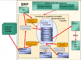 Account Receivable Process Flow Chart Ppt Invoicing Processes In Contract Accounts Receivable And