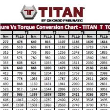 Torque Wrench Settings Chart Wheel Torque Spec Online Charts Collection