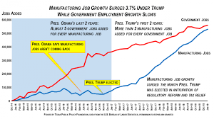 Obama Job Creation Chart Manufacturers Added 6 Times More Jobs Under Trump Than Under
