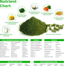 Moringa Nutrient Chart Also You Can Ground The Seeds Into