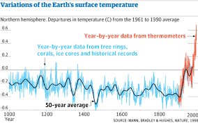 Controversy Behind Climate Sciences Hockey Stick Graph