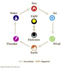 Elemental Chart Sacred Geometry Trees To Plant Fire