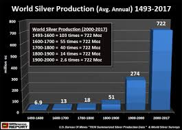 World Silver Production 3 Charts You Wont See Anywhere Else