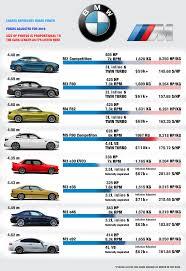Bmw Sales Chart Bmw M Cars Comparison Chart Album On Imgur