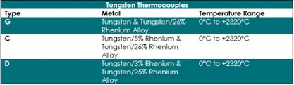 Thermocouple Range Chart What Is A Thermocouple Thermocouple Thermometers Probes