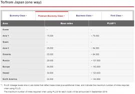 Japan Airlines Jal Mileage Bank Award Chart Changes