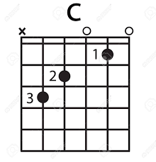 C Chord Diagram On White Background Flat Style Finger Chart