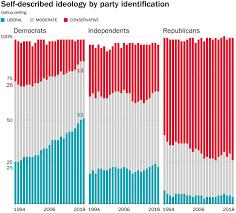 The New Era In Democratic Politics In One Graph The