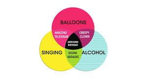 Birthday Venn Diagram Birthday Chart Ecard Hallmark Ecards