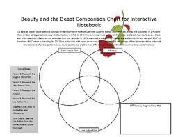 Beauty And The Beast Comparison Chart Musical Theatre Theatre Literature