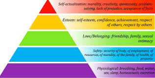 Maslow Hierarchy Of Needs 95 Of Managers Follow An Outdated Theory Of Motivation