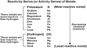 Activity Series Of Metals Chart According To The Activity Series Which Of These Metals Will