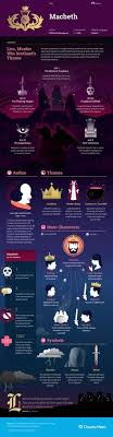 essay wrightessay what is paragraph writing why is abortion bad this coursehero infographic on macbeth is both visually stunning and informative