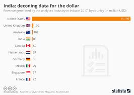 Chart India Decoding Data For The Dollar Statista