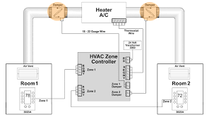 how to install an air duct damper smarthome solution center for wiring between the damper and zone controller damper and power supply