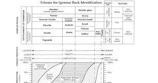 Igneous Rocks   Mr. Longoria's Earth Science