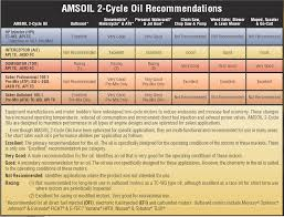 Two Stroke Mix Chart Amsoil Hp Marine Synthetic 2 Stroke Oil Hpm