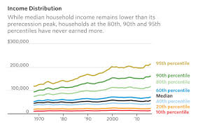 Poverty Income Inequality Charts Wall Street Journal
