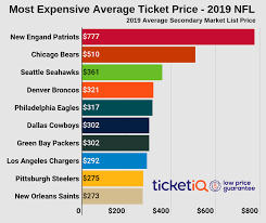 Saints Season Tickets Price Chart How To Find Cheapest Nfl Tickets In 2019 Face Value