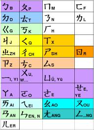 What Is Bopomofo Language Boat