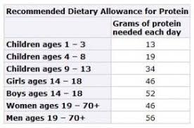 Recommended Daily Allowance Of Protein Chart Cdc Protein Chart Recommended Dietary Allowance For Protein