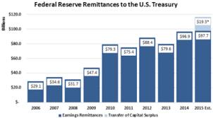 Federal Reserve Wikipedia