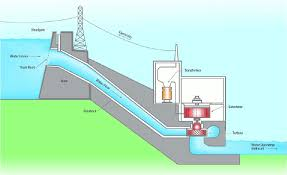 hydroelectric generator diagram. Microhydro Diagram The First Hydroelectric Generator