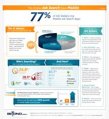 percent of job seekers use mobile job search apps infographic who is searching