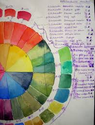 Watercolor Color Chart Color Mixing Color Theory