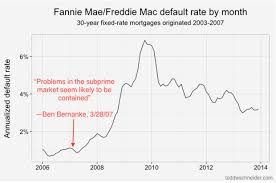 Fannie Mae Mortgage Rates Chart Loans From Freddie And Fannie That Defaulted After The