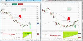 Historical Stock Charts Learn Stock Trading How To Read Stock Charts How To Day