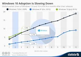Windows 10 Version Comparison Chart Chart Windows 10 Sees Faster Adoption Than Its Predecessors