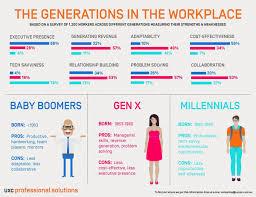 Millennials Generation X Baby Boomers Chart