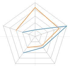Radar Chart Tableau Radar Charts In Tableau Abordo