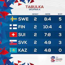Mistrovství světa v hokeji 2019. Mistrovstvi Sveta Iihf V Lednim Hokeji Junioru 2020 فيسبوك