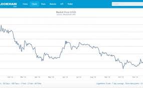 Bitcoin Difficulty Chart Bitcoin Mining Difficulty Chart Bitcoin And Blockchain