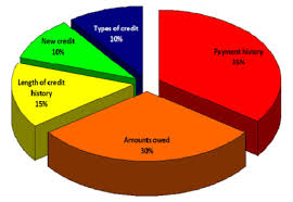 Credit Score Pie Chart Credit Score Pie Chart Kc Homes Great Homes Cool