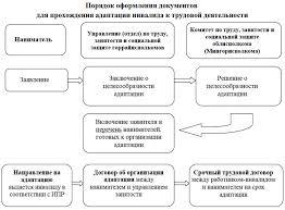 Адаптация инвалидов к трудовой деятельности • ОО БелАПДИиМИ  Адаптация инвалидов к трудовой деятельности