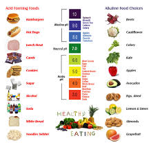Hernia Diet Chart Keep Acid Reflux At Bay The Natural Way