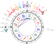 James Rodriguez Birth Chart Astrology And Natal Chart Of Sixto Rodriguez Born On 1942 07 10