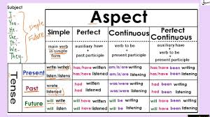 Tenses Aspect Table All Tenses In One Table Youtube
