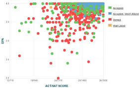 mit gpa sat score and act score acceptance data mit gpa sat and act data for admission