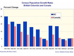 Canada Population Growth Chart 2006 Census Highlights Bc Stats
