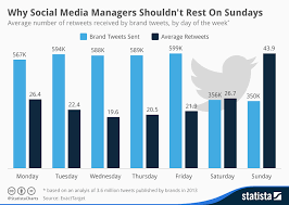 Chart Why Social Media Managers Shouldnt Rest On Sundays