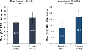 Functional Outcomes Mean Change In Psp And Gaf Total Scores