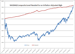 Nasdaq Quote Simple NASDAQ Composite Hits An InflationAdjusted High The Aleph Blog